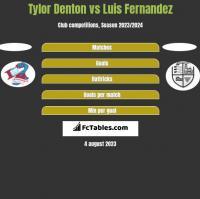 Tylor Denton vs Luis Fernandez h2h player stats