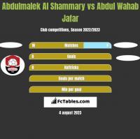 Abdulmalek Al Shammary vs Abdul Wahab Jafar h2h player stats