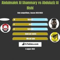 Abdulmalek Al Shammary vs Abdulaziz Al Bishi h2h player stats