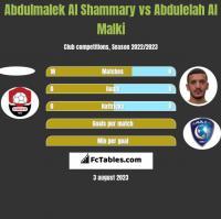 Abdulmalek Al Shammary vs Abdulelah Al Malki h2h player stats