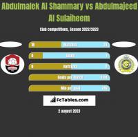 Abdulmalek Al Shammary vs Abdulmajeed Al Sulaiheem h2h player stats