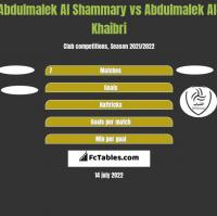 Abdulmalek Al Shammary vs Abdulmalek Al-Khaibri h2h player stats