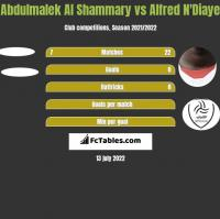 Abdulmalek Al Shammary vs Alfred N'Diaye h2h player stats