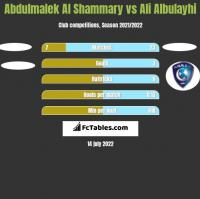 Abdulmalek Al Shammary vs Ali Albulayhi h2h player stats