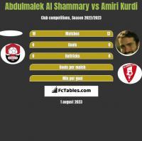 Abdulmalek Al Shammary vs Amiri Kurdi h2h player stats