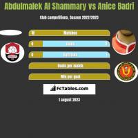 Abdulmalek Al Shammary vs Anice Badri h2h player stats