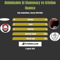 Abdulmalek Al Shammary vs Cristian Guanca h2h player stats