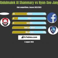 Abdulmalek Al Shammary vs Hyun-Soo Jang h2h player stats