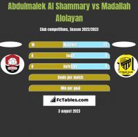 Abdulmalek Al Shammary vs Madallah Alolayan h2h player stats