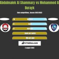 Abdulmalek Al Shammary vs Mohammed Al Burayk h2h player stats