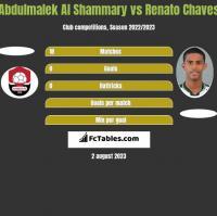 Abdulmalek Al Shammary vs Renato Chaves h2h player stats