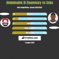 Abdulmalek Al Shammary vs Seba h2h player stats
