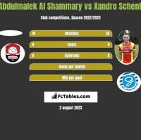 Abdulmalek Al Shammary vs Xandro Schenk h2h player stats