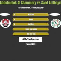 Abdulmalek Al Shammary vs Saad Al Khayri h2h player stats