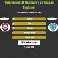Abdulmalek Al Shammary vs Hassan Raghfawi h2h player stats