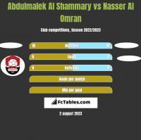 Abdulmalek Al Shammary vs Nasser Al Omran h2h player stats