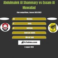 Abdulmalek Al Shammary vs Essam Al Muwallad h2h player stats