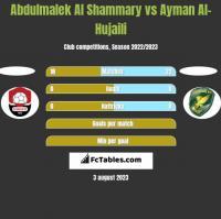 Abdulmalek Al Shammary vs Ayman Al-Hujaili h2h player stats