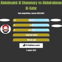 Abdulmalek Al Shammary vs Abdulrahman Al-Safar h2h player stats