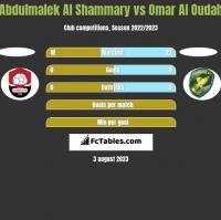 Abdulmalek Al Shammary vs Omar Al Oudah h2h player stats