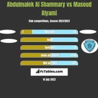 Abdulmalek Al Shammary vs Masoud Alyami h2h player stats