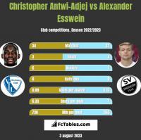 Christopher Antwi-Adjej vs Alexander Esswein h2h player stats