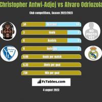Christopher Antwi-Adjej vs Alvaro Odriozola h2h player stats