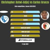 Christopher Antwi-Adjej vs Carlos Gruezo h2h player stats