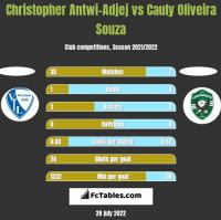 Christopher Antwi-Adjej vs Cauly Oliveira Souza h2h player stats