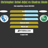 Christopher Antwi-Adjej vs Chadrac Akolo h2h player stats