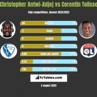 Christopher Antwi-Adjej vs Corentin Tolisso h2h player stats