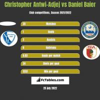 Christopher Antwi-Adjej vs Daniel Baier h2h player stats