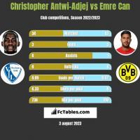 Christopher Antwi-Adjej vs Emre Can h2h player stats