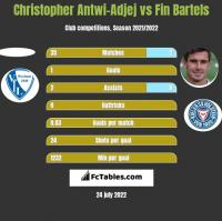 Christopher Antwi-Adjej vs Fin Bartels h2h player stats
