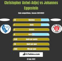 Christopher Antwi-Adjej vs Johannes Eggestein h2h player stats