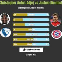 Christopher Antwi-Adjej vs Joshua Kimmich h2h player stats
