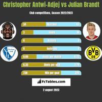 Christopher Antwi-Adjej vs Julian Brandt h2h player stats