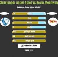 Christopher Antwi-Adjej vs Kevin Moehwald h2h player stats