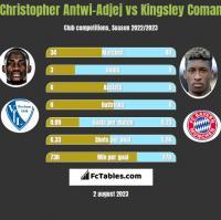 Christopher Antwi-Adjej vs Kingsley Coman h2h player stats