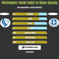 Christopher Antwi-Adjej vs Klaus Gjasula h2h player stats