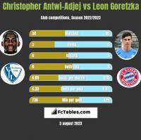 Christopher Antwi-Adjej vs Leon Goretzka h2h player stats