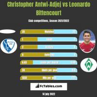 Christopher Antwi-Adjej vs Leonardo Bittencourt h2h player stats