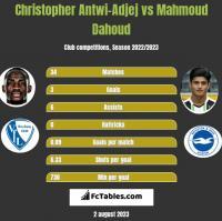 Christopher Antwi-Adjej vs Mahmoud Dahoud h2h player stats