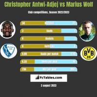 Christopher Antwi-Adjej vs Marius Wolf h2h player stats
