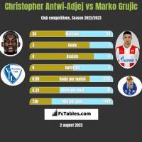 Christopher Antwi-Adjej vs Marko Grujic h2h player stats