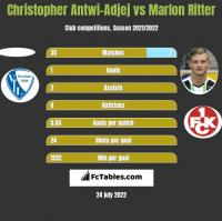 Christopher Antwi-Adjej vs Marlon Ritter h2h player stats