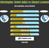 Christopher Antwi-Adjej vs Eduard Loewen h2h player stats