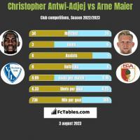 Christopher Antwi-Adjej vs Arne Maier h2h player stats