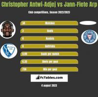 Christopher Antwi-Adjej vs Jann-Fiete Arp h2h player stats