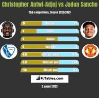 Christopher Antwi-Adjej vs Jadon Sancho h2h player stats